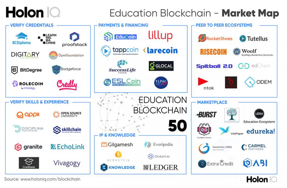 files/images/holoniq-blockchain-market-map.png