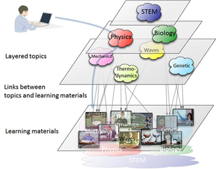 files/images/learning-material-navigation.420x329.jpg