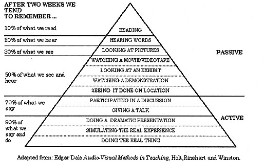 files/images/learningpyramid1.jpg