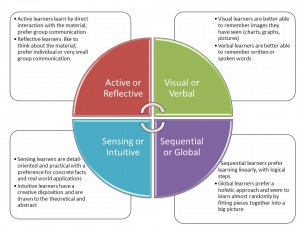 files/images/learningstyles-300x225.jpg