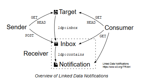 files/images/linked_data_notifications.PNG