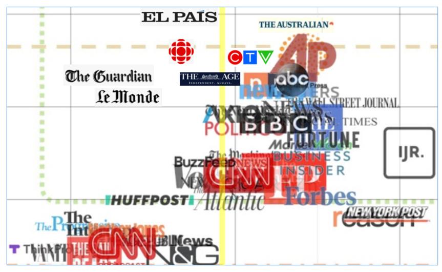 files/images/media_bias.PNG