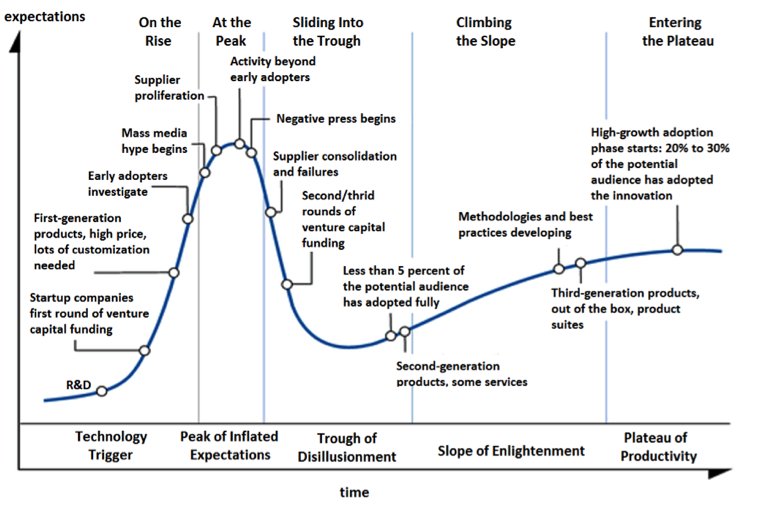 files/images/mooc-hype-cycle-760.png