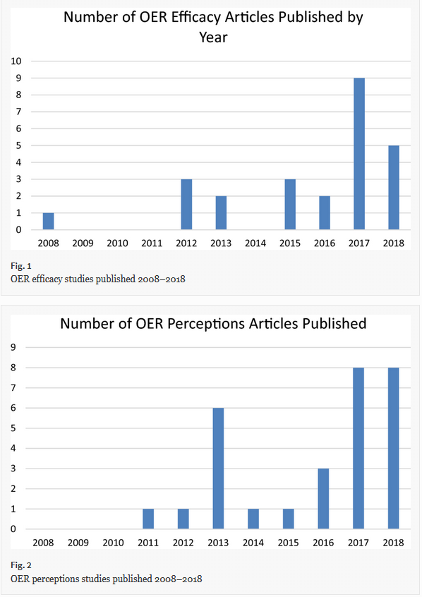 files/images/oer_study.PNG