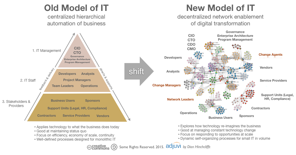 files/images/old_it_versus_new_it_networks_of_change_agents_enablement.png