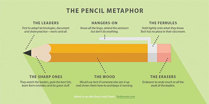 files/images/pencil_metaphor.jpg