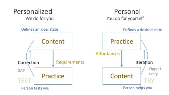 files/images/personalized-vs-Personal-use.jpg