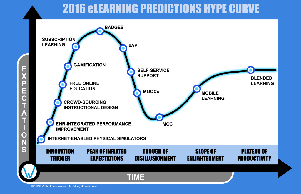 files/images/predictions_hype_curve-1024x663.png
