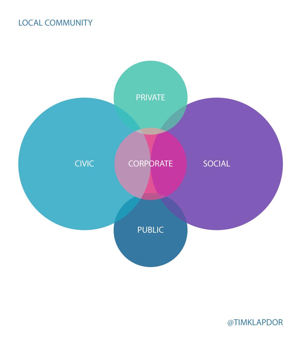 files/images/private-public-social-civic-5.png