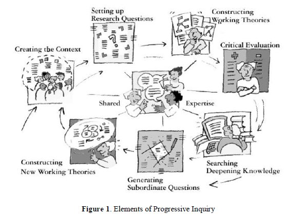 files/images/progressiveinquiry.jpg, size: 54010 bytes, type:  image/jpeg