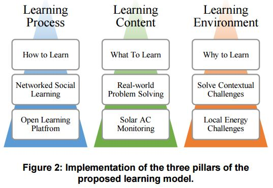 files/images/proposed_learning_model.JPG