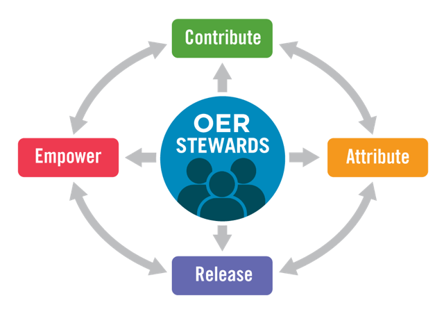 files/images/sustainableoer-graphic-01.png
