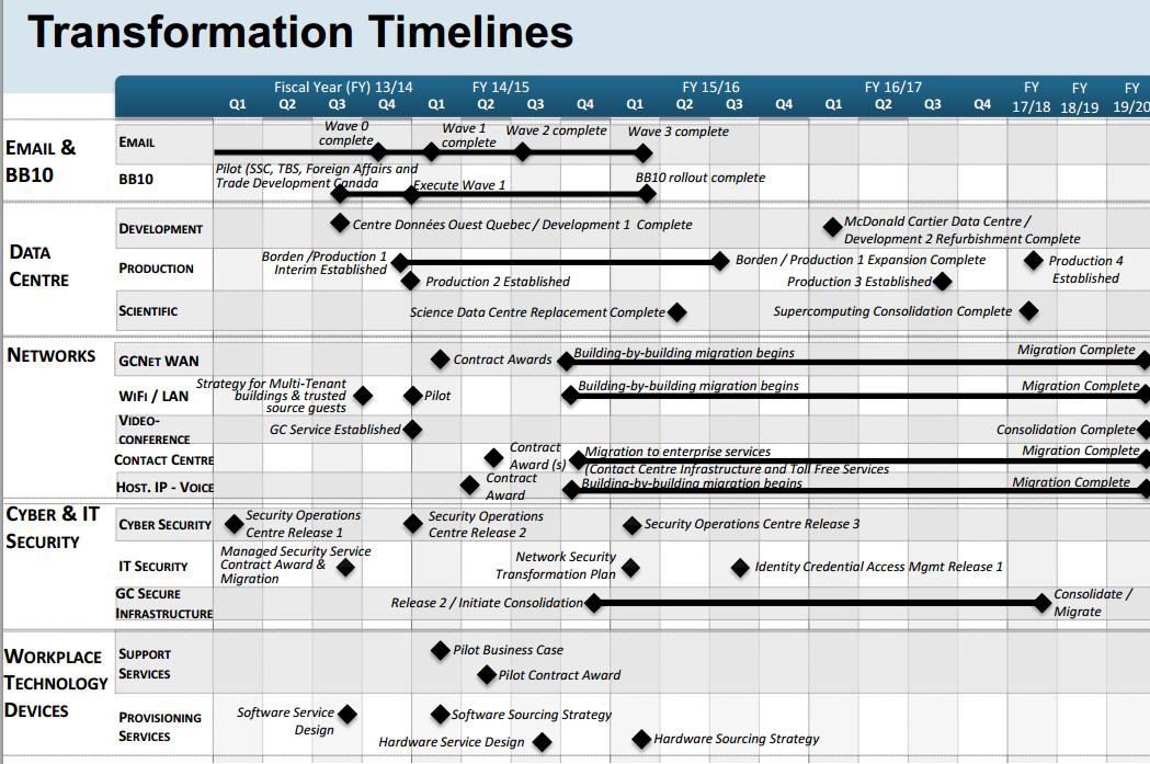 files/images/transformation-timelines.png