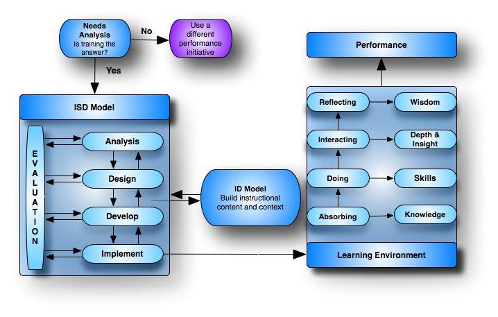Instructional Design Addie Model Example